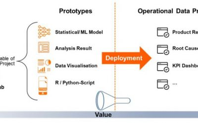 7 Best Practises for Deploying Your Data Products