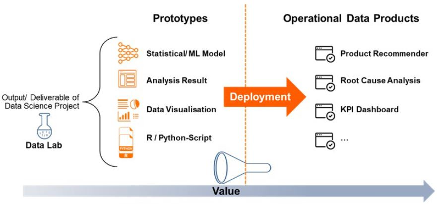 deploying-data-science-products