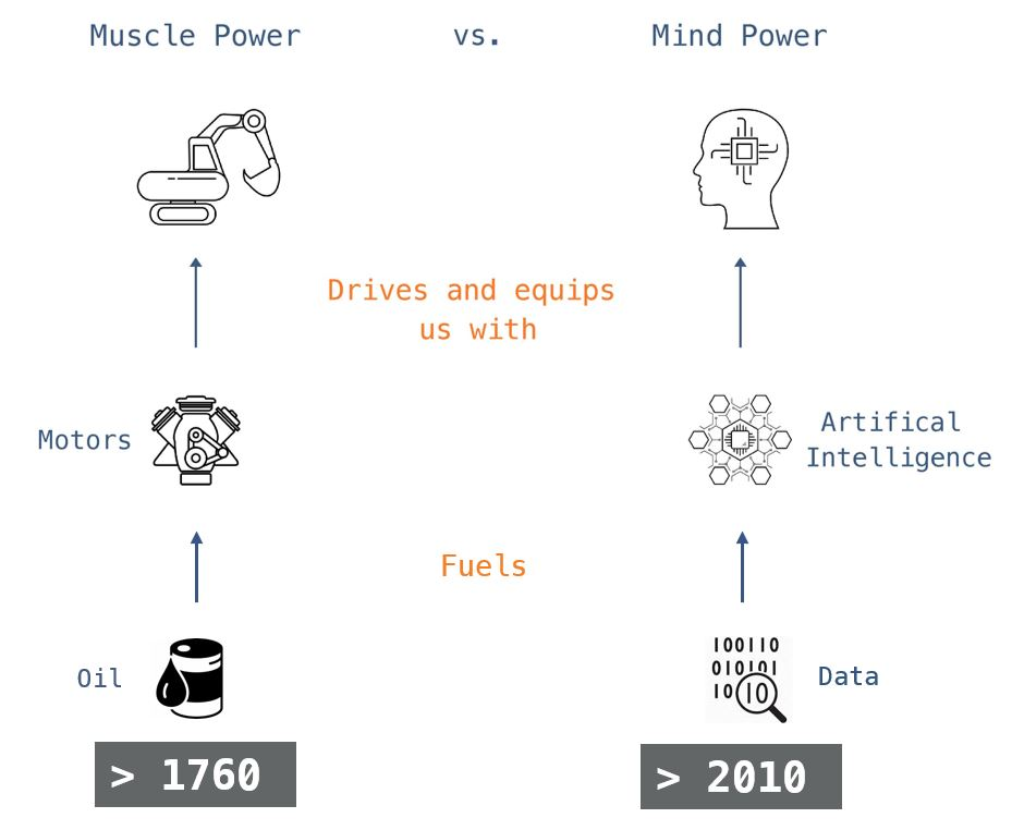 why-is-data-important-ai-artificial-intelligence-mind-power-muscle-power